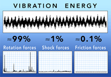 Vibration time records and analysis